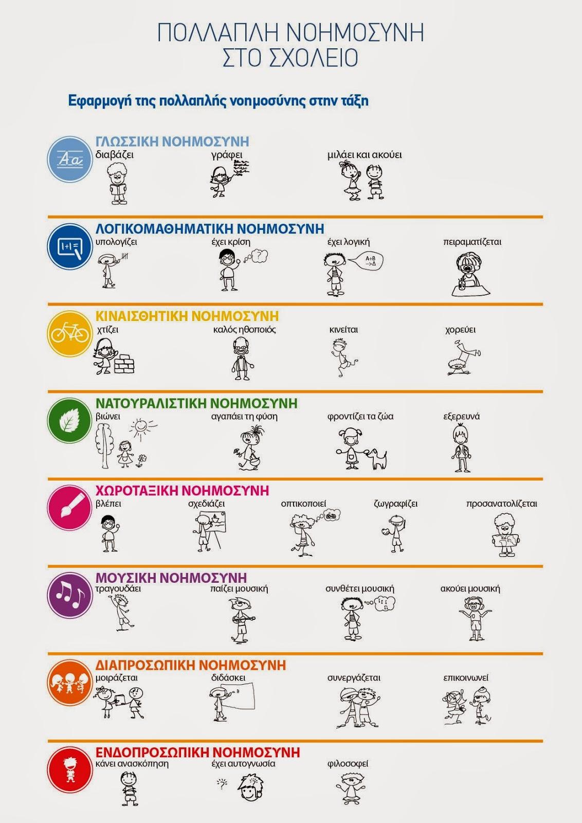 Εφαρμογή της πολλαπλής νοημοσύνης στην σχολική τάξη από το NOESI.gr.