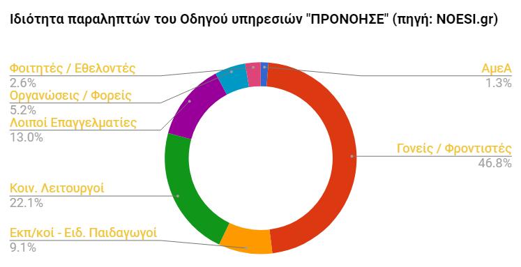 Ο Οδηγός υπηρεσιών  του NOESI.gr παρουσιάζει τις παροχές σε Ελλάδα και Κύπρο.