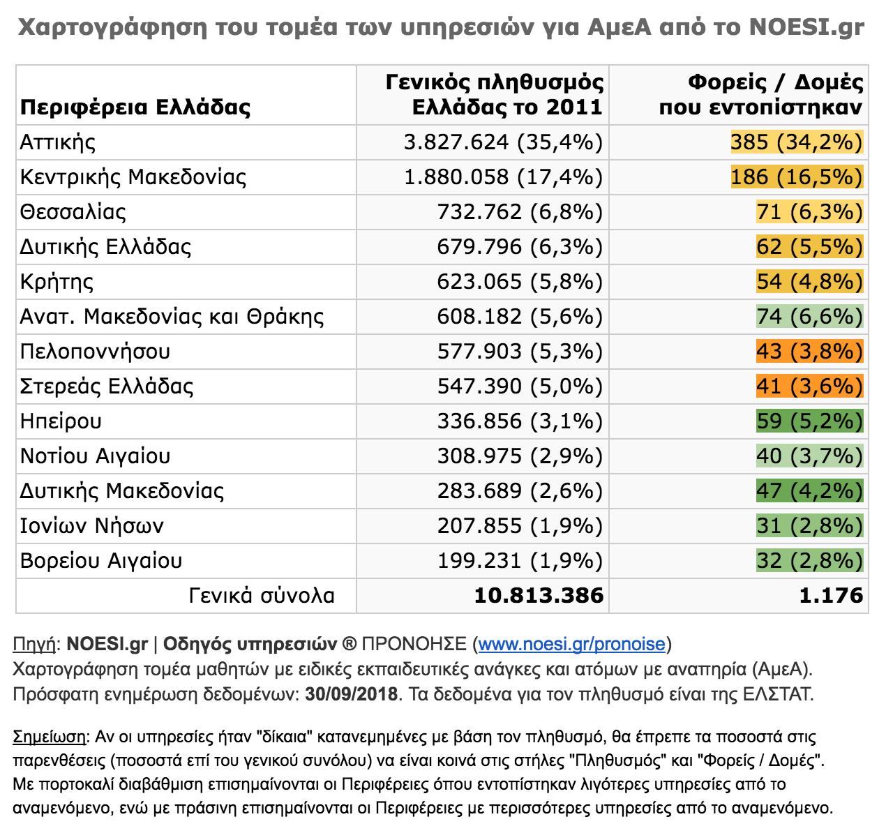 Διασπορά υπηρεσιών για ΑμεΑ και μαθητές με ειδικές εκπαιδευτικές ανάγκες ανά Περιφέρεια της Ελλάδας, με βάση την καταγραφή από το NOESI.gr - Ενημέρωση 30/09/2018.